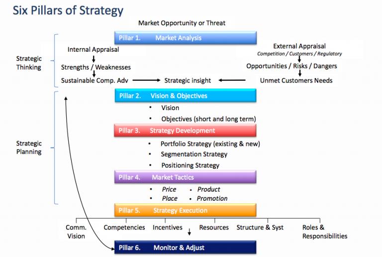 six pillars of strategy