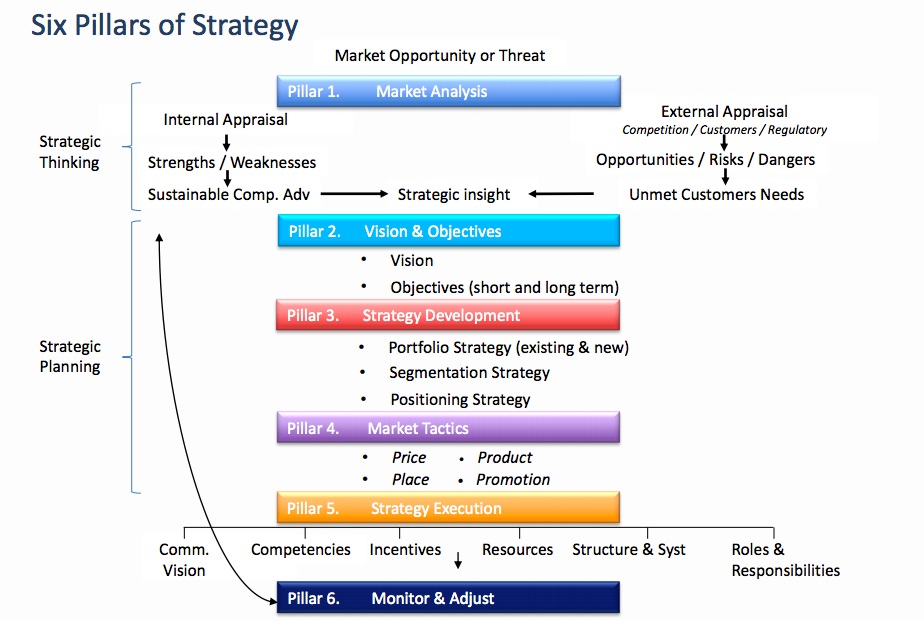 six pillars of strategy
